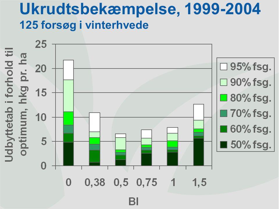 Ukrudtsbekæmpelse, 1999-2004 125 forsøg i vinterhvede