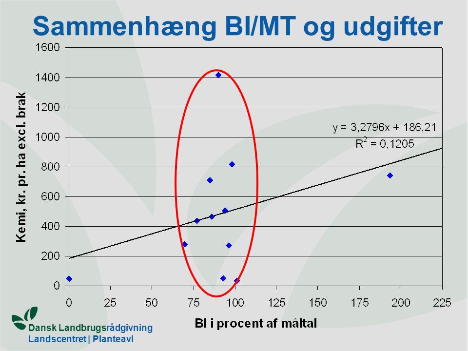 Dansk Landbrugsrådgivning Landscentret | Planteavl Sammenhæng BI/MT og udgifter