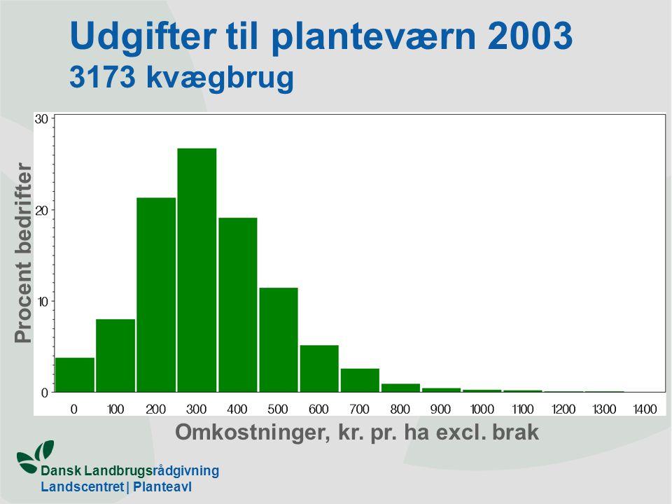 Dansk Landbrugsrådgivning Landscentret | Planteavl Udgifter til planteværn 2003 3173 kvægbrug Omkostninger, kr.