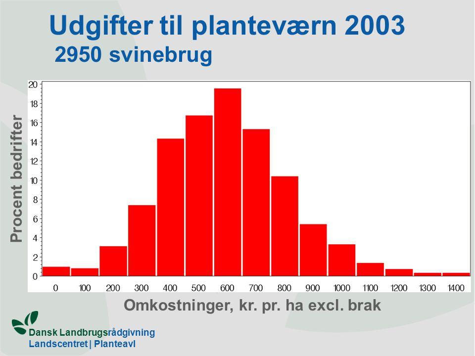 Dansk Landbrugsrådgivning Landscentret | Planteavl Udgifter til planteværn 2003 2950 svinebrug Omkostninger, kr.
