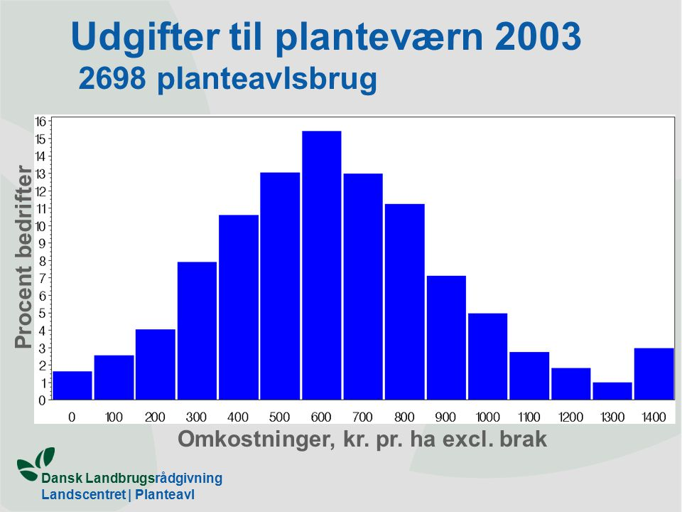 Dansk Landbrugsrådgivning Landscentret | Planteavl Udgifter til planteværn 2003 2698 planteavlsbrug Omkostninger, kr.