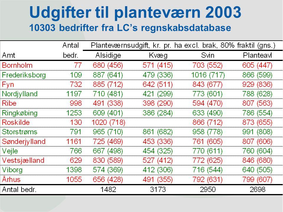 Udgifter til planteværn 2003 10303 bedrifter fra LC's regnskabsdatabase