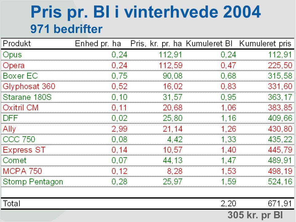 Pris pr. BI i vinterhvede 2004 971 bedrifter 305 kr. pr BI