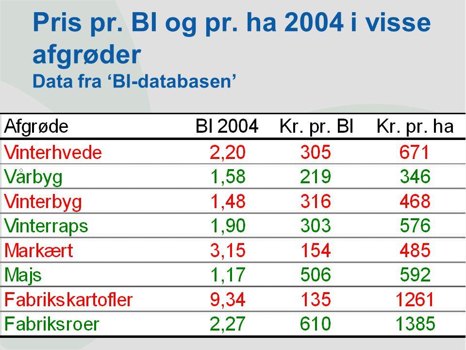 Pris pr. BI og pr. ha 2004 i visse afgrøder Data fra 'BI-databasen'