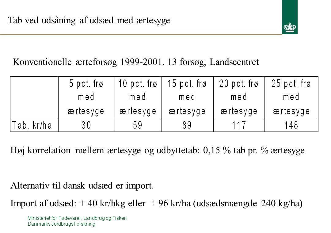 Ministeriet for Fødevarer, Landbrug og Fiskeri Danmarks JordbrugsForskning Konventionelle ærteforsøg 1999-2001.