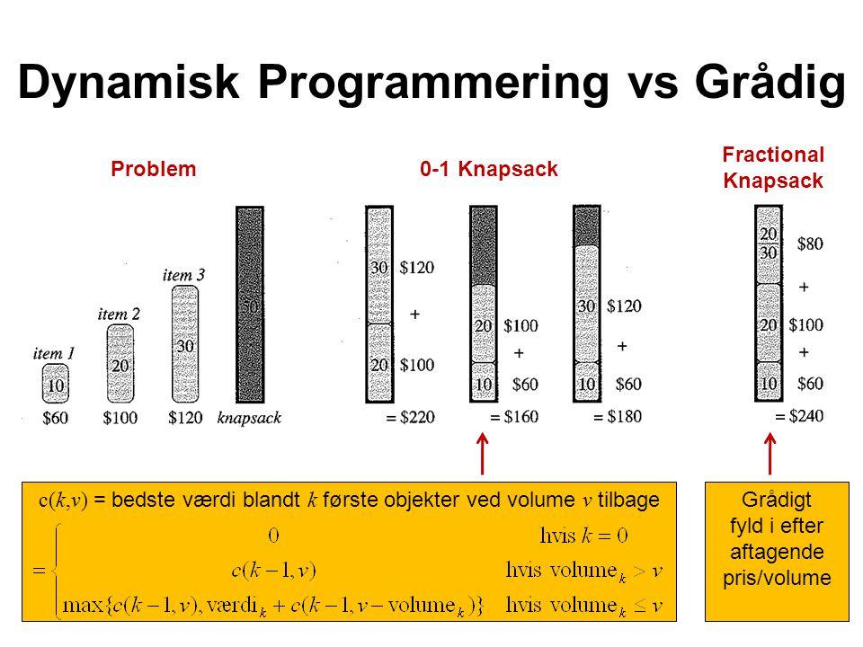 Dynamisk Programmering vs Grådig Problem 0-1 Knapsack Fractional Knapsack Grådigt fyld i efter aftagende pris/volume c(k,v) = bedste værdi blandt k første objekter ved volume v tilbage