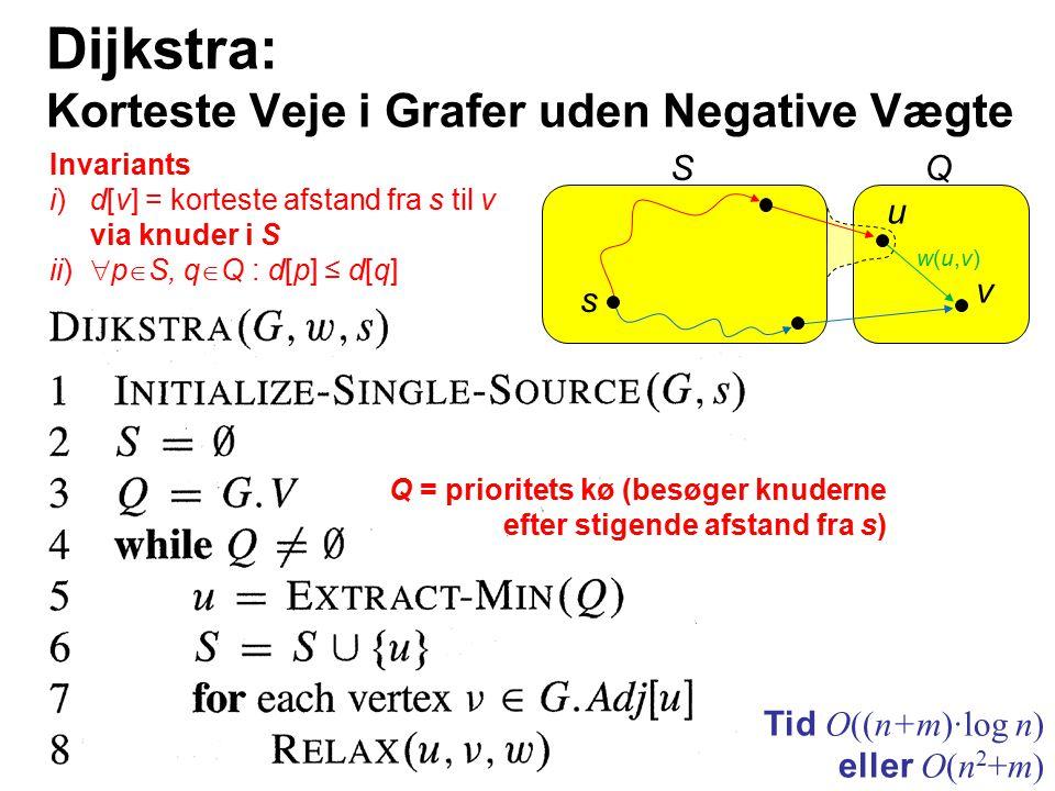 Dijkstra: Korteste Veje i Grafer uden Negative Vægte Tid O((n+m)·log n) eller O(n 2 +m) Q = prioritets kø (besøger knuderne efter stigende afstand fra s) SQ u v s w(u,v)w(u,v) Invariants i)d[v] = korteste afstand fra s til v via knuder i S ii)  p  S, q  Q : d[p] ≤ d[q]