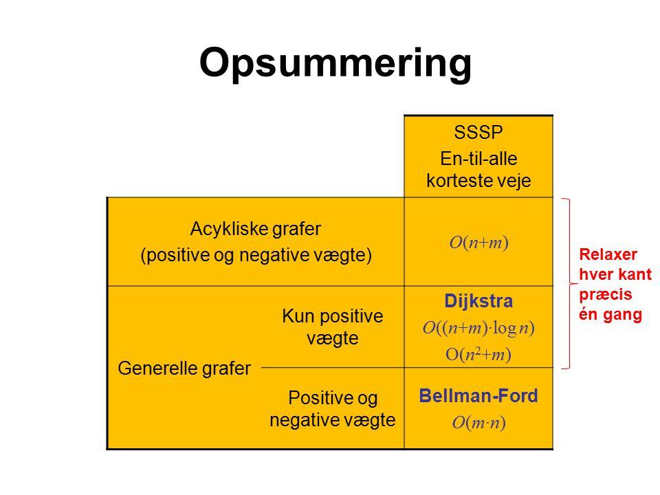 Opsummering SSSP En-til-alle korteste veje Acykliske grafer (positive og negative vægte) O(n+m)O(n+m) Generelle grafer Kun positive vægte Dijkstra O((n+m)·log n) O(n 2 +m) Positive og negative vægte Bellman-Ford O(m·n) Relaxer hver kant præcis én gang