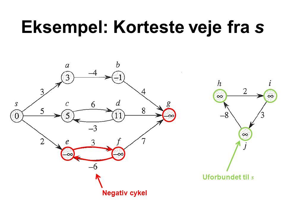 Eksempel: Korteste veje fra s Negativ cykel Uforbundet til s