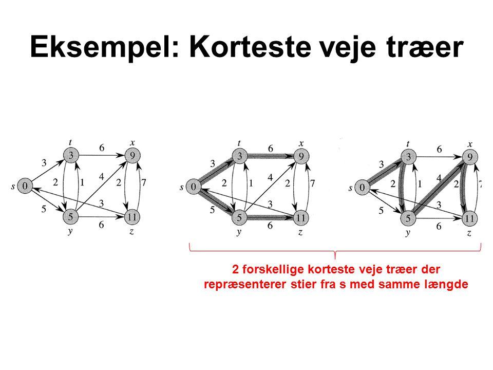 Eksempel: Korteste veje træer 2 forskellige korteste veje træer der repræsenterer stier fra s med samme længde