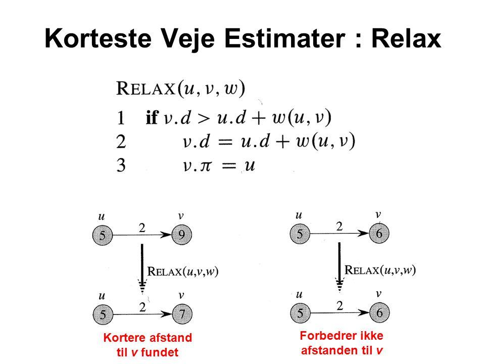 Korteste Veje Estimater : Relax Kortere afstand til v fundet Forbedrer ikke afstanden til v