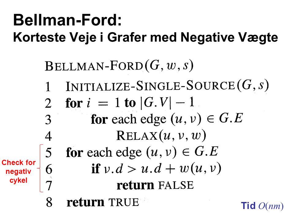 Bellman-Ford: Korteste Veje i Grafer med Negative Vægte Tid O(nm) Check for negativ cykel