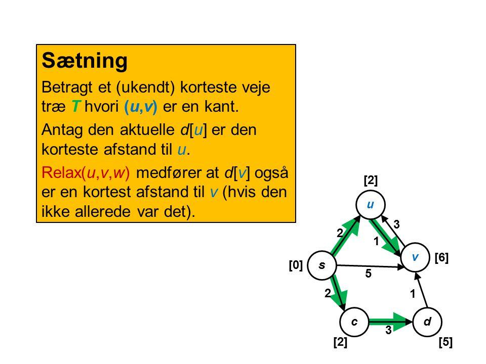 Sætning Betragt et (ukendt) korteste veje træ T hvori (u,v) er en kant.
