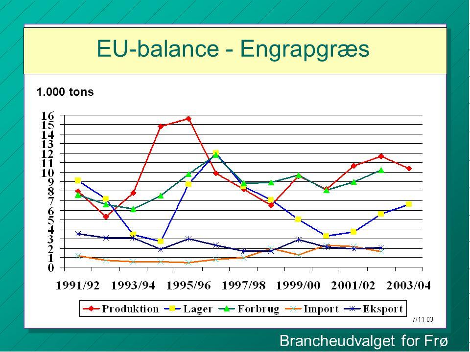 Brancheudvalget for Frø EU-balance - Engrapgræs 1.000 tons 7/11-03
