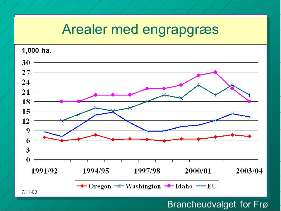Brancheudvalget for Frø Arealer med engrapgræs 1,000 ha. 7/11-03