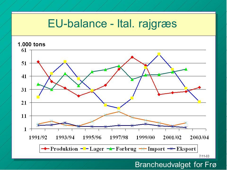 Brancheudvalget for Frø EU-balance - Ital. rajgræs 1.000 tons 7/11-03