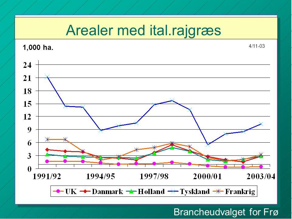 Brancheudvalget for Frø Arealer med ital.rajgræs 1,000 ha. 4/11-03