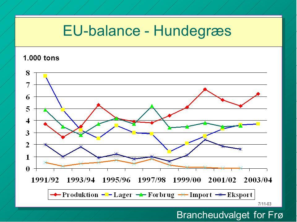 Brancheudvalget for Frø EU-balance - Hundegræs 1.000 tons 7/11-03