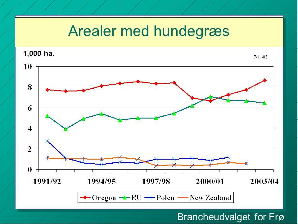 Brancheudvalget for Frø Arealer med hundegræs 1,000 ha. 7/11-03