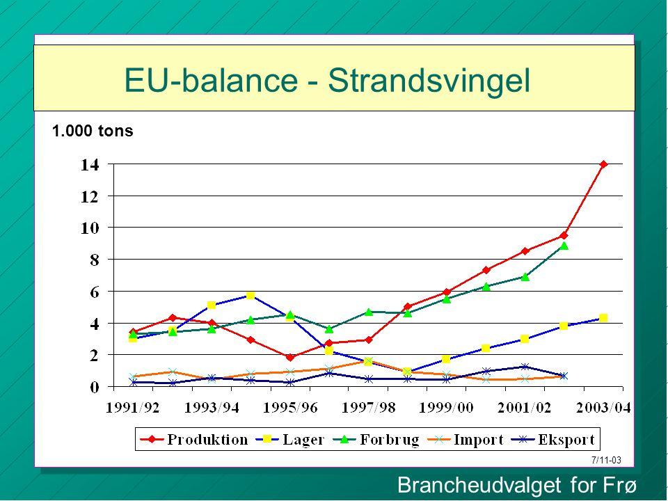 Brancheudvalget for Frø EU-balance - Strandsvingel 1.000 tons 7/11-03