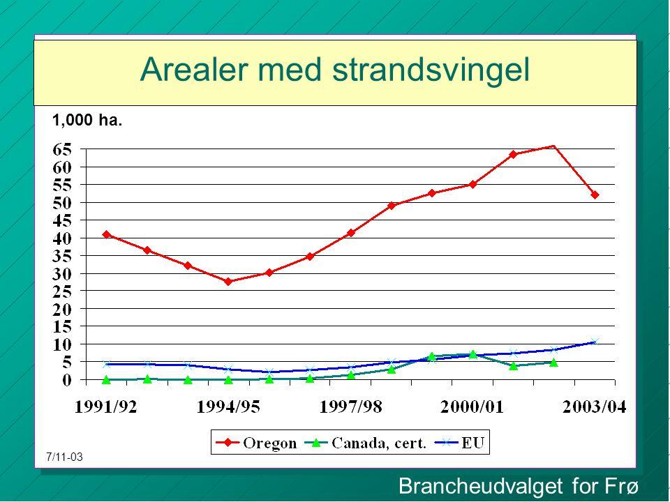 Brancheudvalget for Frø Arealer med strandsvingel 1,000 ha. 7/11-03