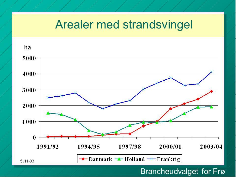 Brancheudvalget for Frø Arealer med strandsvingel ha 5./11-03
