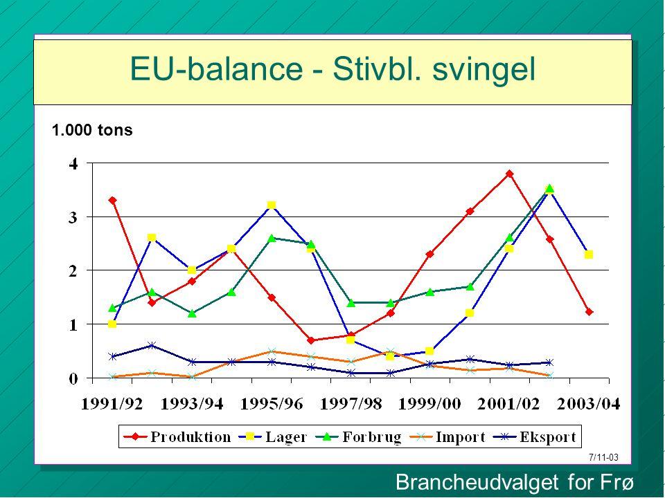 Brancheudvalget for Frø EU-balance - Stivbl. svingel 1.000 tons 7/11-03