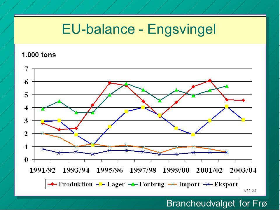 Brancheudvalget for Frø EU-balance - Engsvingel 1.000 tons 7/11-03