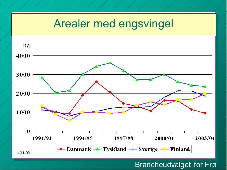 Brancheudvalget for Frø Arealer med engsvingel ha 4/11-03