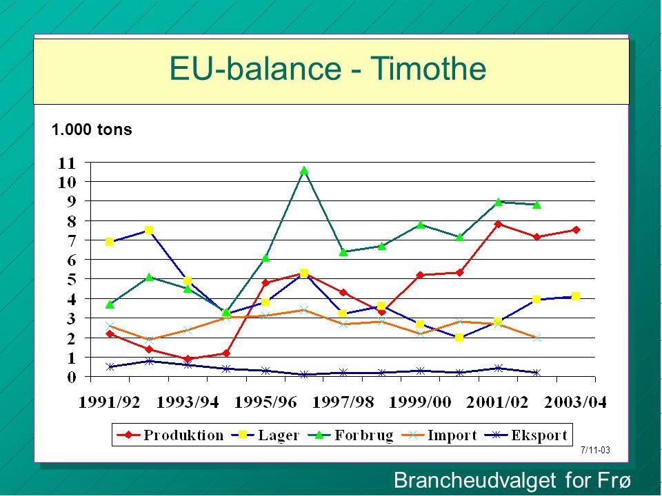 Brancheudvalget for Frø EU-balance - Timothe 1.000 tons 7/11-03