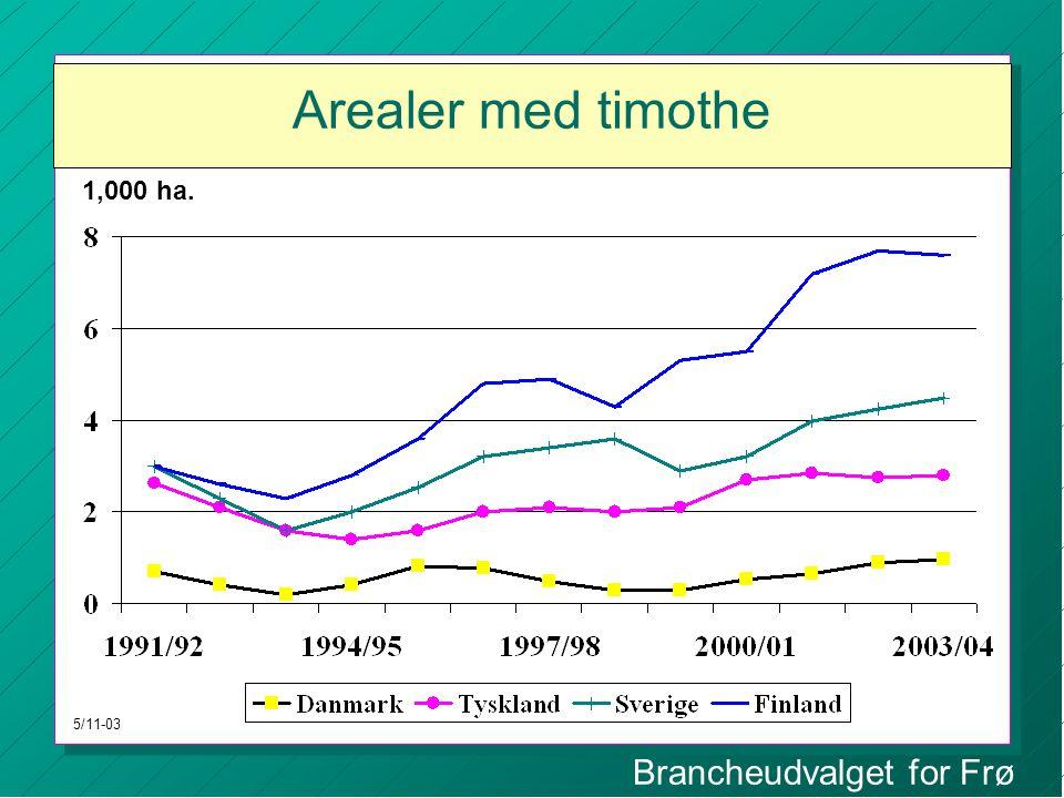 Brancheudvalget for Frø Arealer med timothe 1,000 ha. 5/11-03