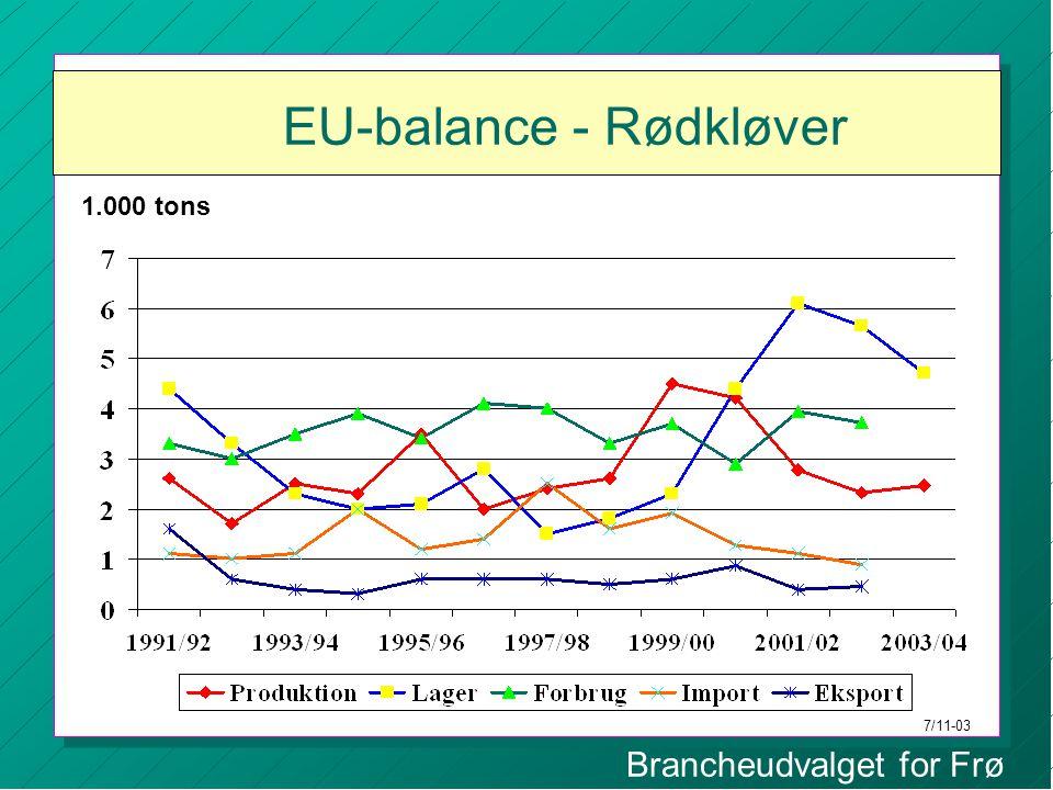 Brancheudvalget for Frø EU-balance - Rødkløver 1.000 tons 7/11-03