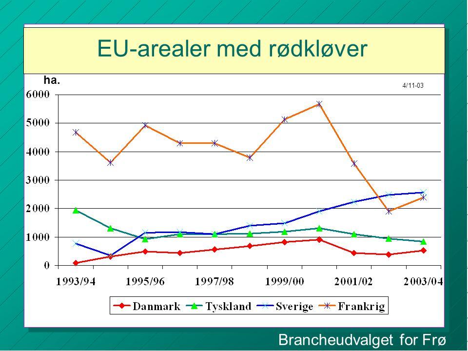 Brancheudvalget for Frø EU-arealer med rødkløver ha. 4/11-03