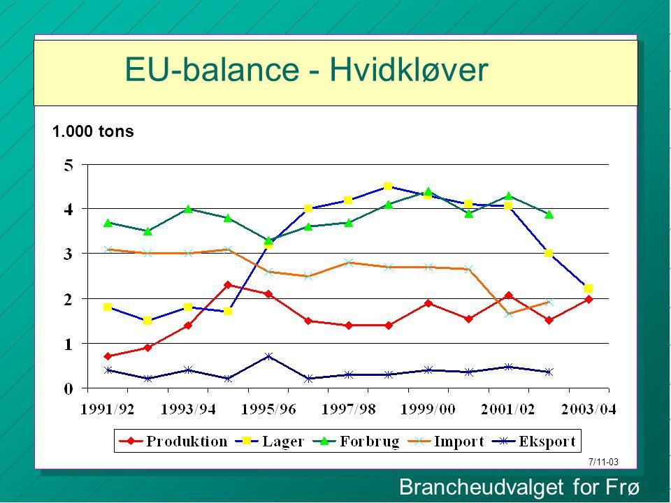Brancheudvalget for Frø EU-balance - Hvidkløver 1.000 tons 7/11-03