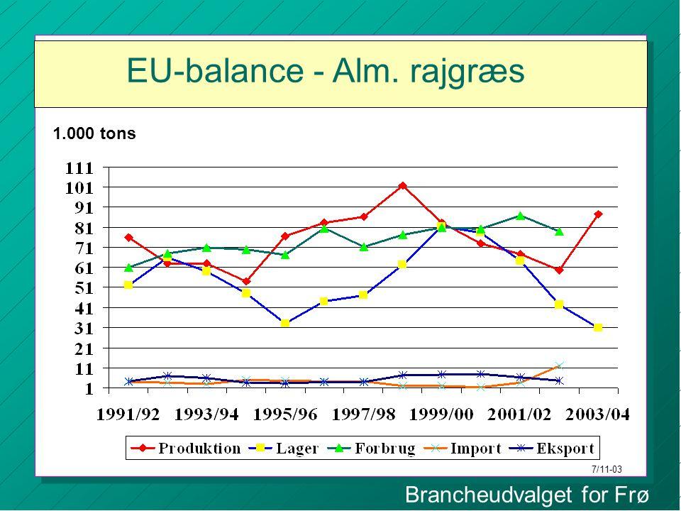 EU-balance - Alm. rajgræs 1.000 tons 7/11-03