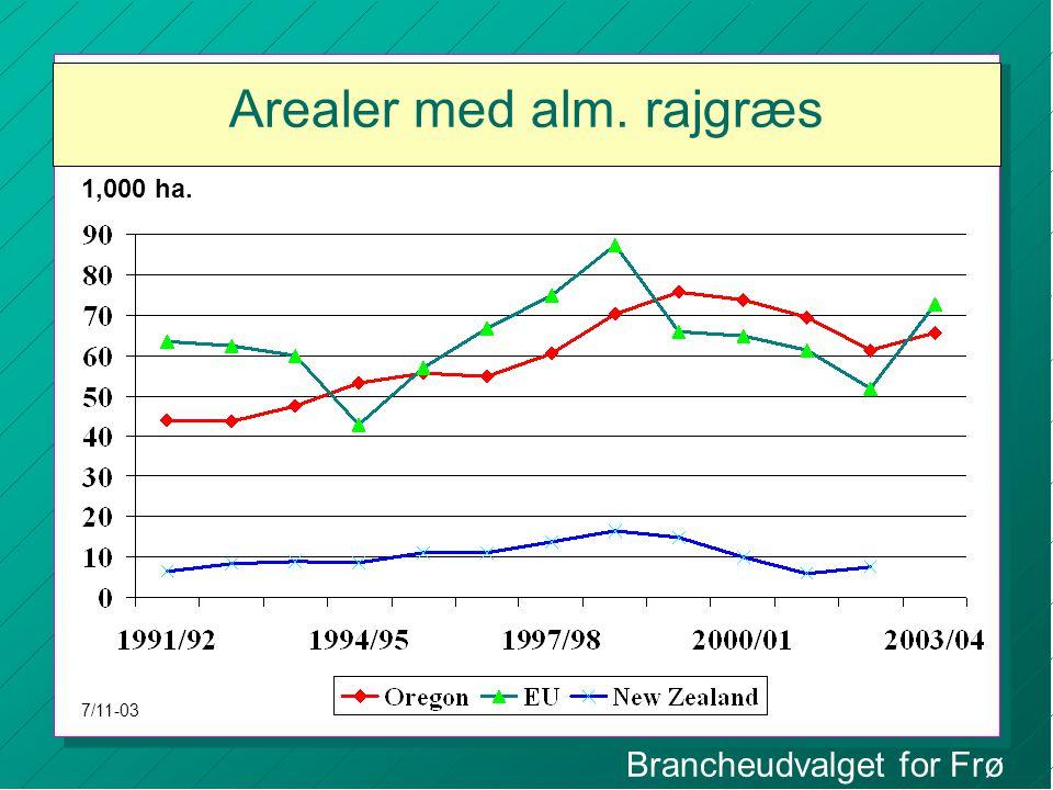 Brancheudvalget for Frø Arealer med alm. rajgræs 1,000 ha. 7/11-03