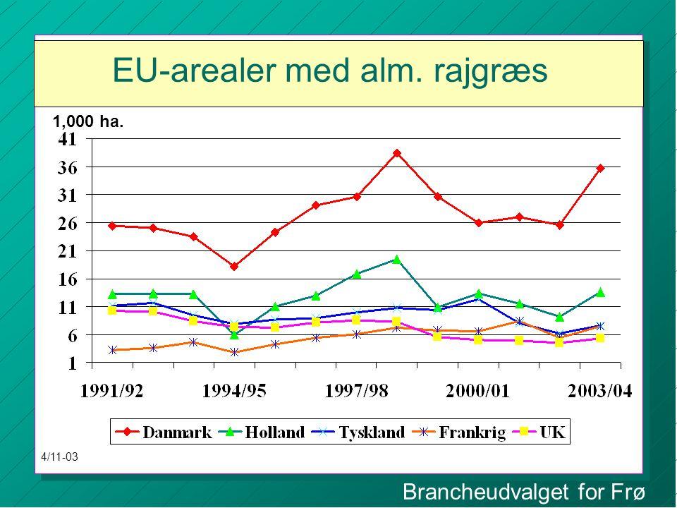 Brancheudvalget for Frø EU-arealer med alm. rajgræs 1,000 ha. 4/11-03