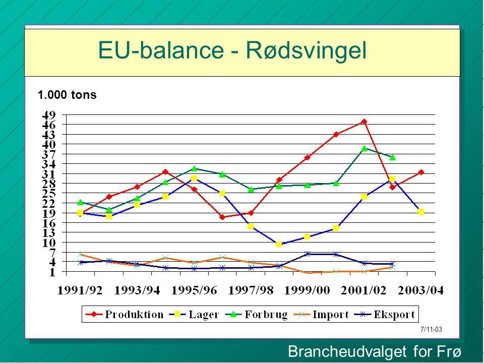 Brancheudvalget for Frø EU-balance - Rødsvingel 1.000 tons 7/11-03