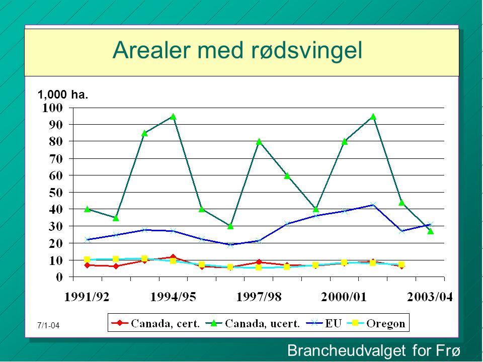 Brancheudvalget for Frø Arealer med rødsvingel 1,000 ha. 7/1-04