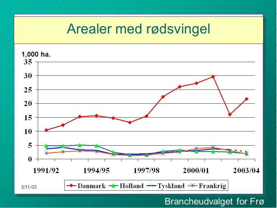 Brancheudvalget for Frø Arealer med rødsvingel 1,000 ha. 5/11-03