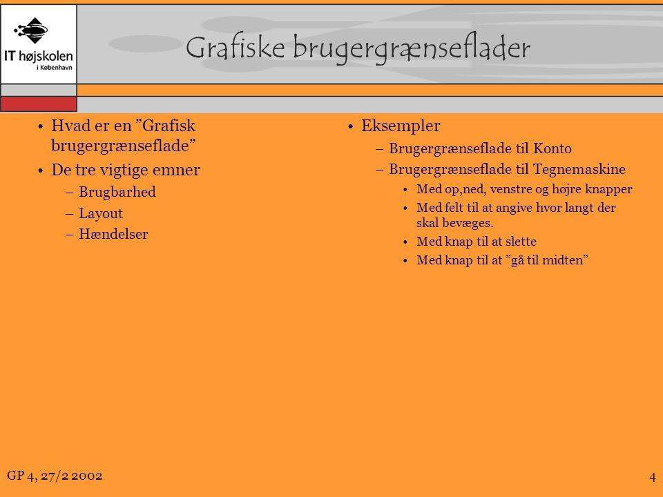 GP 4, 27/2 20024 Grafiske brugergrænseflader Hvad er en Grafisk brugergrænseflade De tre vigtige emner –Brugbarhed –Layout –Hændelser Eksempler –Brugergrænseflade til Konto –Brugergrænseflade til Tegnemaskine Med op,ned, venstre og højre knapper Med felt til at angive hvor langt der skal bevæges.