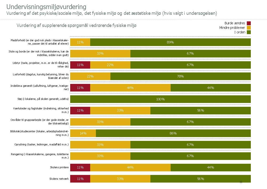 Undervisningsmiljøvurdering Vurdering af det psykiske/sociale miljø, det fysiske miljø og det æstetiske miljø (hvis valgt i undersøgelsen) Vurdering af supplerende spørgsmål vedrørende fysiske miljø 11