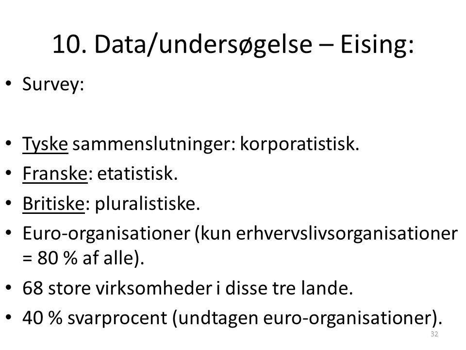10. Data/undersøgelse – Eising: Survey: Tyske sammenslutninger: korporatistisk.
