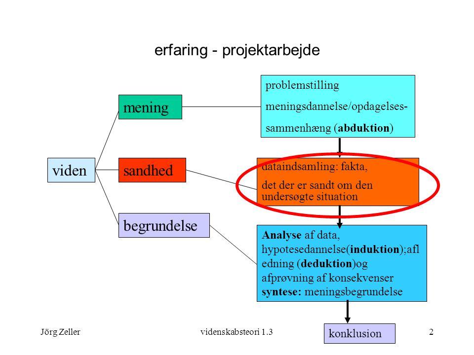 Jörg Zellervidenskabsteori 1.32 erfaring - projektarbejde viden mening sandhed begrundelse problemstilling meningsdannelse/opdagelses- sammenhæng (abduktion) dataindsamling: fakta, det der er sandt om den undersøgte situation Analyse af data, hypotesedannelse(induktion);afl edning (deduktion)og afprøvning af konsekvenser syntese: meningsbegrundelse konklusion