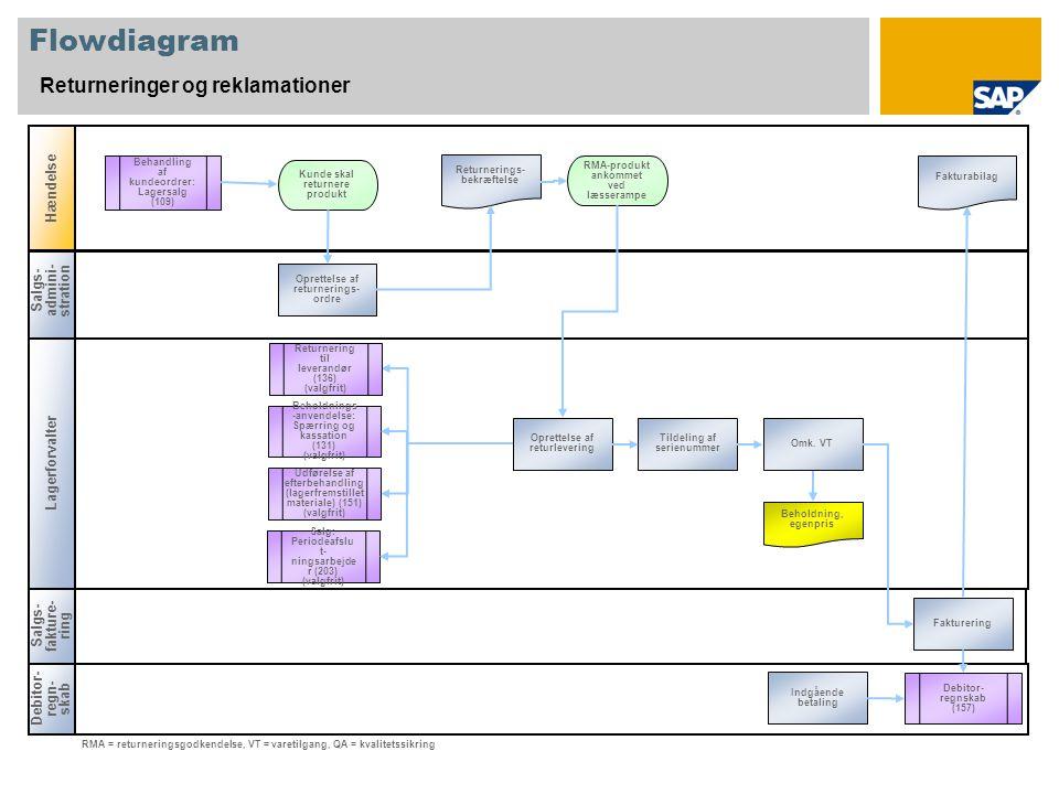 Salgs- admini- stration Lagerforvalter Flowdiagram Returneringer og reklamationer Hændelse Debitor- regn- skab RMA-produkt ankommet ved læsserampe Beholdning, egenpris RMA = returneringsgodkendelse, VT = varetilgang, QA = kvalitetssikring Kunde skal returnere produkt Returnerings- bekræftelse Oprettelse af returnerings- ordre Debitor- regnskab (157) Behandling af kundeordrer: Lagersalg (109) Fakturabilag Returnering til leverandør (136) (valgfrit) Beholdnings -anvendelse: Spærring og kassation (131) (valgfrit) Udførelse af efterbehandling (lagerfremstillet materiale) (151) (valgfrit) Oprettelse af returlevering Salgs- fakture- ring Fakturering Indgående betaling Salg: Periodeafslu t- ningsarbejde r (203) (valgfrit) Tildeling af serienummer Omk.