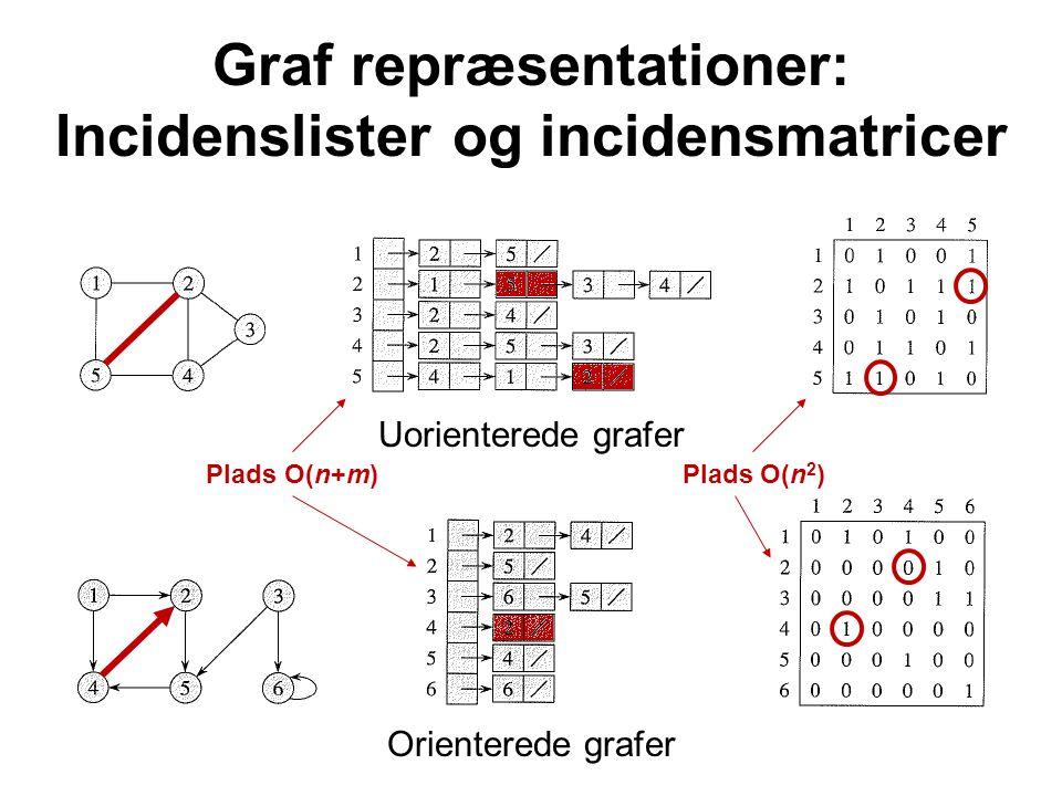 Graf repræsentationer: Incidenslister og incidensmatricer Uorienterede grafer Orienterede grafer Plads O(n+m) Plads O(n 2 )