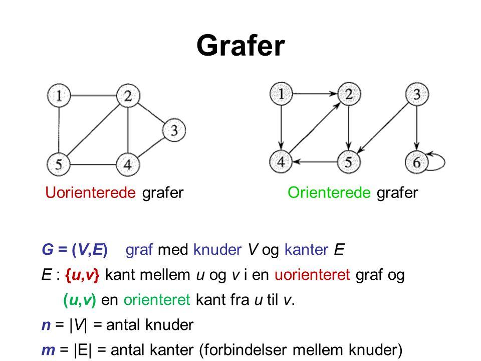 Grafer Uorienterede graferOrienterede grafer G = (V,E) graf med knuder V og kanter E E : {u,v} kant mellem u og v i en uorienteret graf og (u,v) en orienteret kant fra u til v.