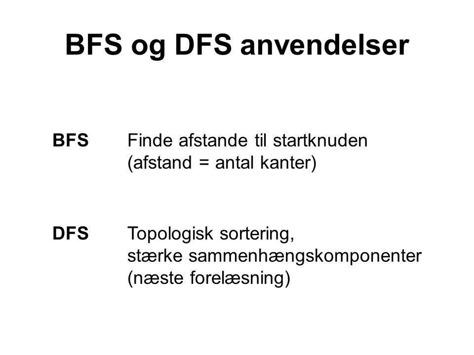 BFSFinde afstande til startknuden (afstand = antal kanter) DFSTopologisk sortering, stærke sammenhængskomponenter (næste forelæsning) BFS og DFS anvendelser