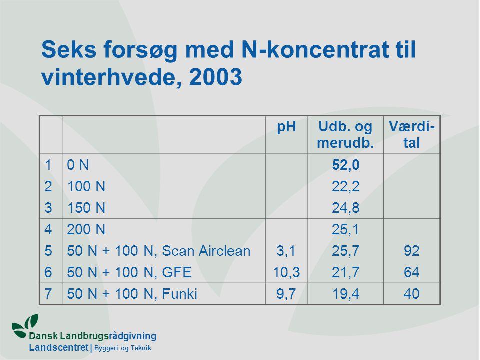 Dansk Landbrugsrådgivning Landscentret | Byggeri og Teknik Seks forsøg med N-koncentrat til vinterhvede, 2003 pHUdb.