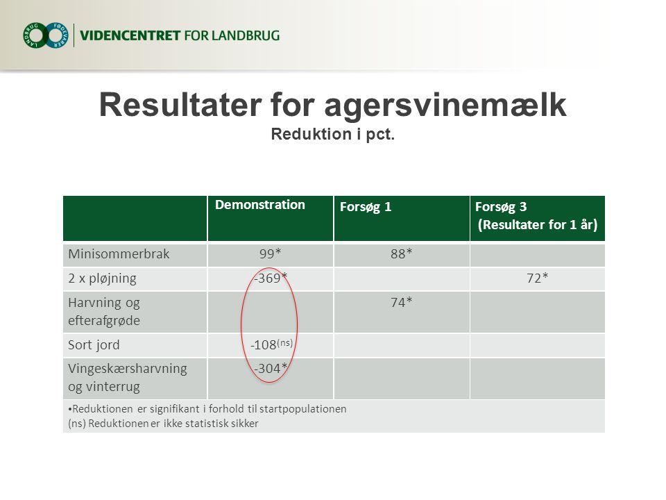 Resultater for agersvinemælk Reduktion i pct.